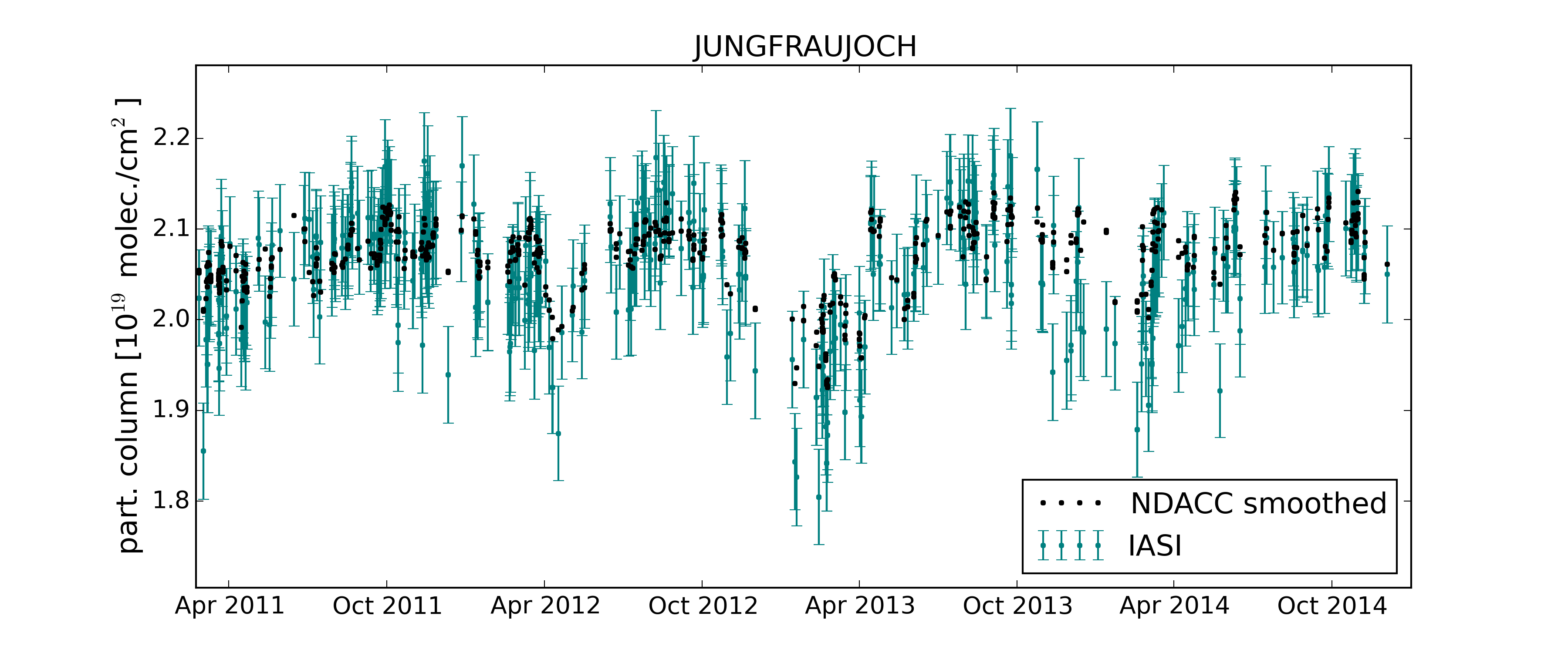 jungfraujoch TEST4 review rms timeseries